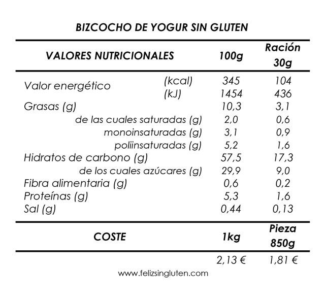 VALORES NUTRICIONALES Y COSTE BIZCOCHO DE YOGUR SIN GLUTEN