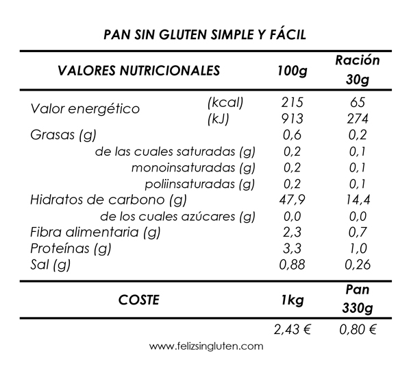 Nutricional-coste-pan-sin-gluten-simple-y-fácil